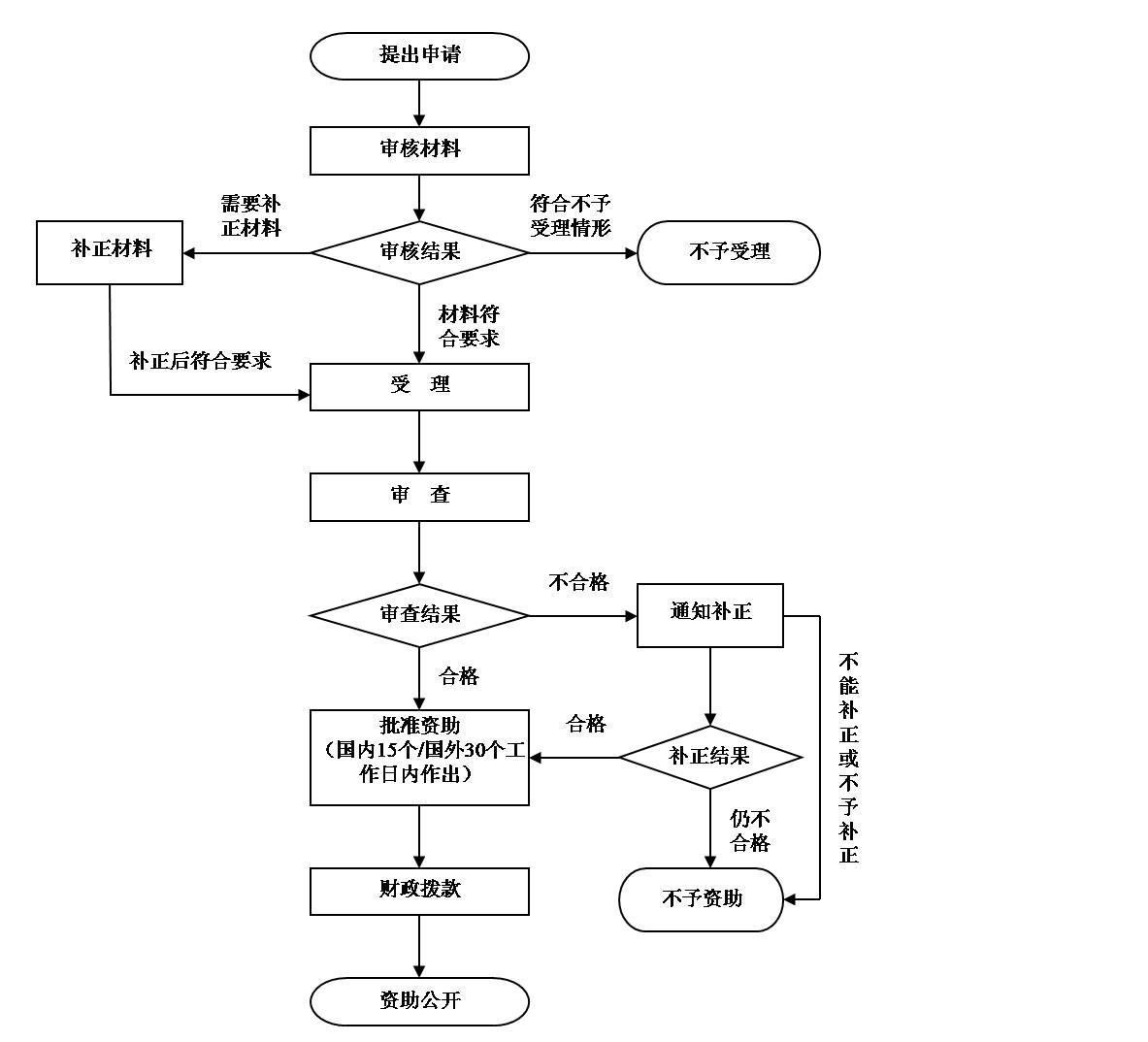 为贯彻执行《上海市专利资助办法(2012年修订)》(以下简称《办法》),做好上海市专利一般资助的申请工作,制定本指南。 一、资助申请人条件 一般资助申请人须满足下列条件: (一)注册或登记在本市的企业、事业单位、机关和社会团体,以及具有本市户籍或居住证的个人。 (二)符合下列情况之一: 1.